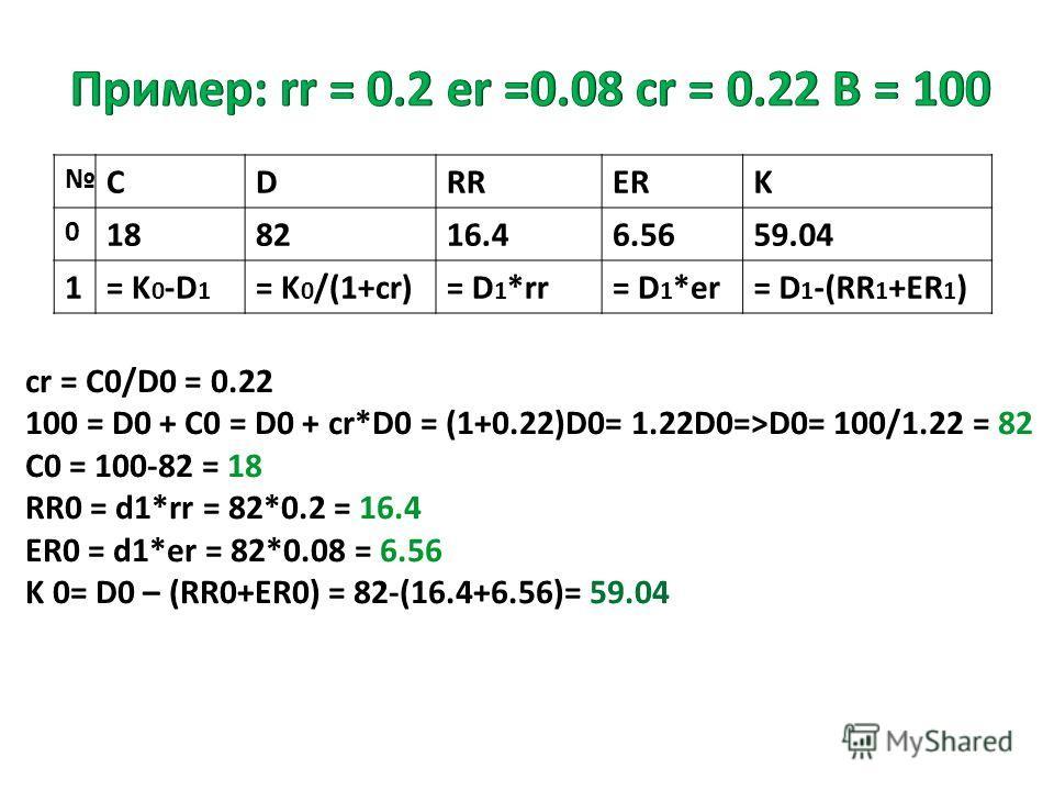 СDRRERK 0 188216.46.5659.04 1= K 0 -D 1 = K 0 /(1+cr)= D 1 *rr= D 1 *er= D 1 -(RR 1 +ER 1 ) cr = C0/D0 = 0.22 100 = D0 + C0 = D0 + cr*D0 = (1+0.22)D0= 1.22D0=>D0= 100/1.22 = 82 C0 = 100-82 = 18 RR0 = d1*rr = 82*0.2 = 16.4 ER0 = d1*er = 82*0.08 = 6.56