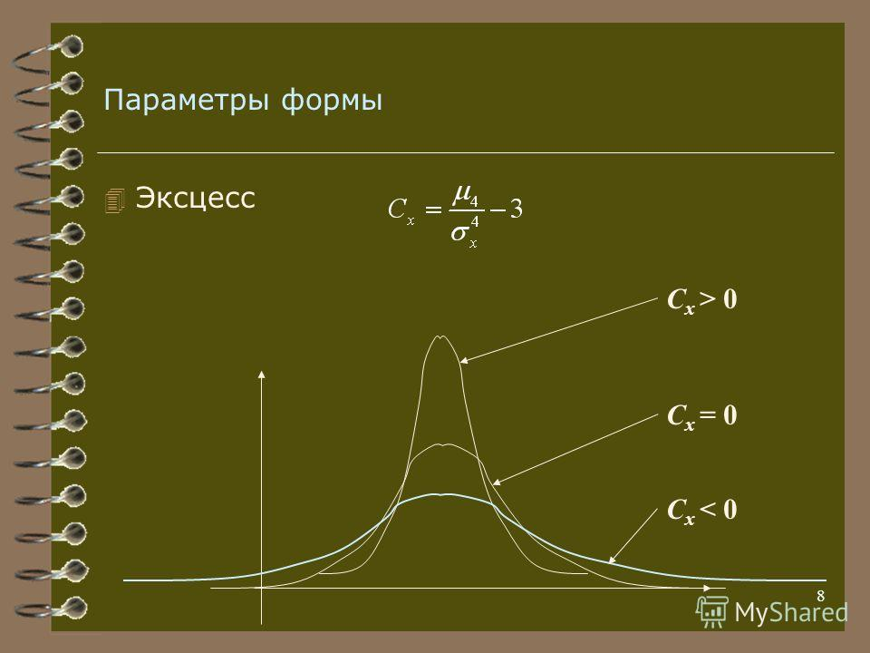 8 Параметры формы 4 Эксцесс C x > 0 C x = 0 C x < 0