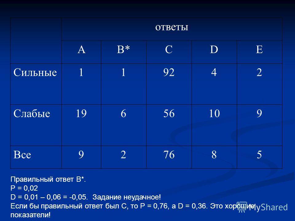 ответы АВ*CDE Сильные119242 Слабые19656109 Все927685 Правильный ответ В*. Р = 0,02 D = 0,01 – 0,06 = -0,05. Задание неудачное! Если бы правильный ответ был С, то Р = 0,76, а D = 0,36. Это хорошие показатели!