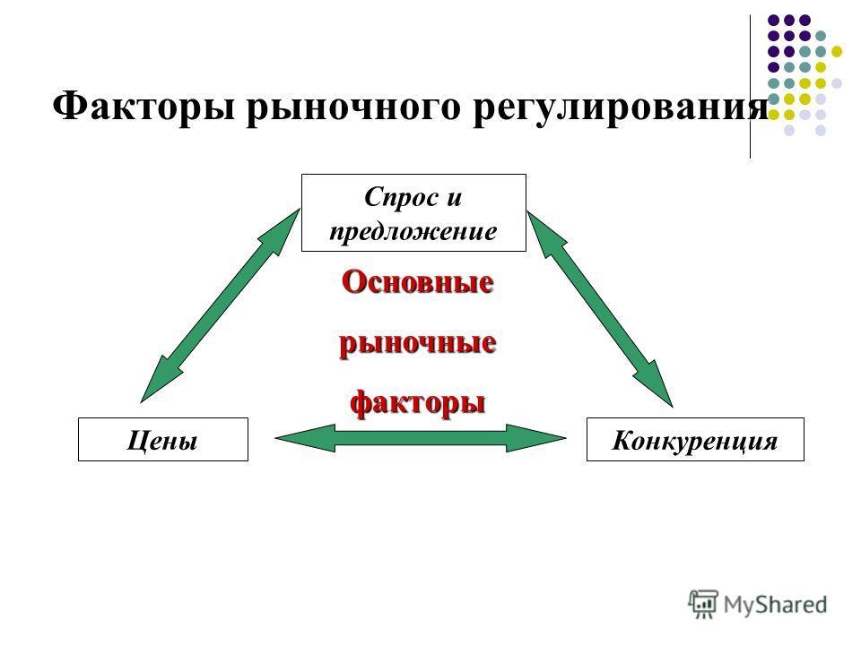 Факторы рыночного регулирования Основныерыночныефакторы Спрос и предложение КонкуренцияЦены