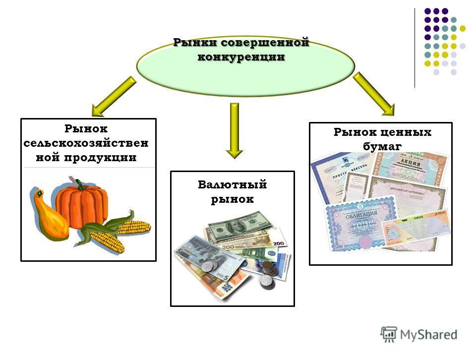 Рынки совершенной конкуренции Рынок сельскохозяйствен ной продукции Валютный рынок Рынок ценных бумаг