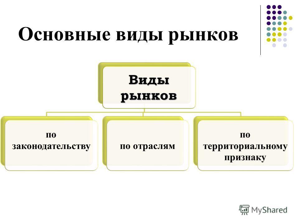 Основные виды рынков Виды рынков по законодательствупо отраслям по территориальному признаку