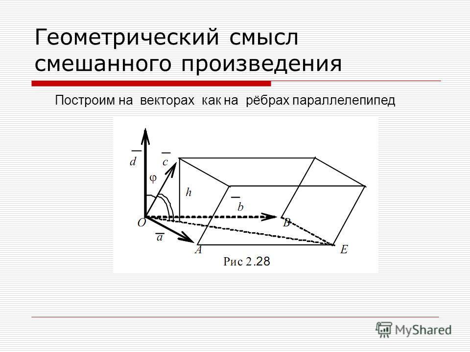 Геометрический смысл смешанного произведения Построим на векторах как на рёбрах параллелепипед