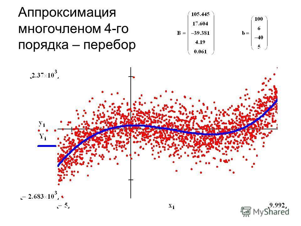 Аппроксимация многочленом 4-го порядка – перебор