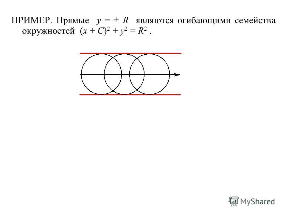 ПРИМЕР. Прямые y = R являются огибающими семейства окружностей (x + C) 2 + y 2 = R 2.