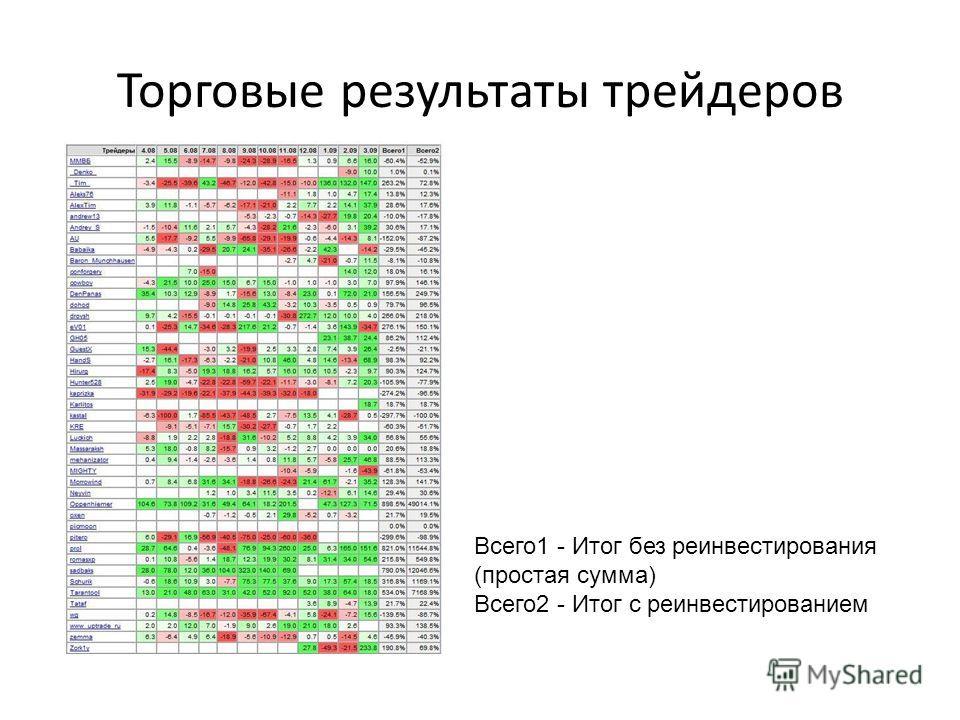 Торговые результаты трейдеров Всего1 - Итог без реинвестирования (простая сумма) Всего2 - Итог с реинвестированием