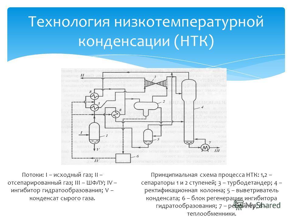 Технология низкотемпературной конденсации (НТК) Принципиальная схема процесса НТК: 1,2 – сепараторы 1 и 2 ступеней; 3 – турбодетандер; 4 – ректификационная колонна; 5 – выветриватель конденсата; 6 – блок регенерации ингибитора гидратообразования; 7 –