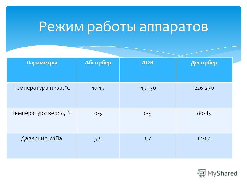 ПараметрыАбсорберАОКДесорбер Температура низа, ºС10-15115-130226-230 Температура верха, ºС0-5 80-85 Давление, МПа3,51,71,1-1,4 Режим работы аппаратов
