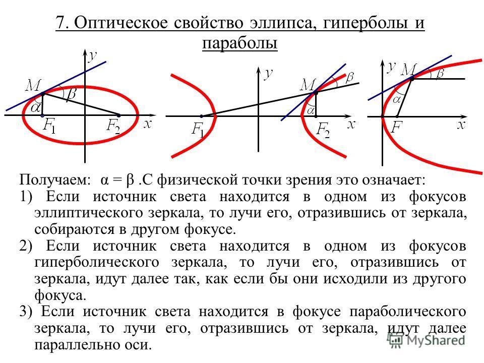 7. Оптическое свойство эллипса, гиперболы и параболы Получаем: α = β.С физической точки зрения это означает: 1) Если источник света находится в одном из фокусов эллиптического зеркала, то лучи его, отразившись от зеркала, собираются в другом фокусе.