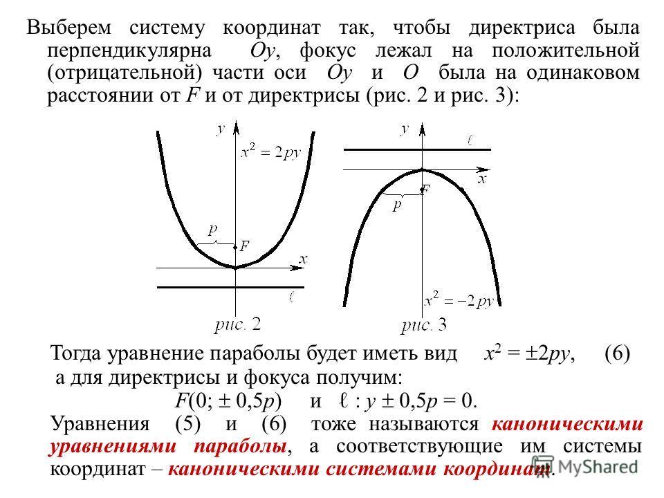 Выберем систему координат так, чтобы директриса была перпендикулярна Oy, фокус лежал на положительной (отрицательной) части оси Oy и O была на одинаковом расстоянии от F и от директрисы (рис. 2 и рис. 3): Тогда уравнение параболы будет иметь вид x 2