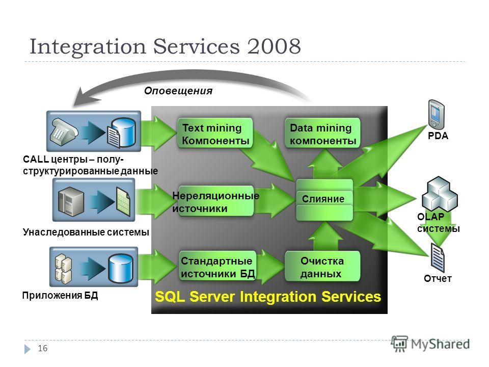 Integration Services 2008 16 Оповещения SQL Server Integration Services OLAP системы Отчет PDA CALL центры – полу- структурированные данные Унаследованные системы Приложения БД Text mining Компоненты Нереляционные источники Стандартные источники БД О