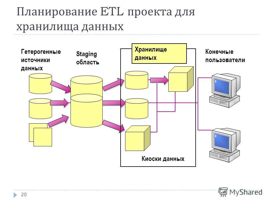 Планирование ETL проекта для хранилища данных 20 Конечные пользователи Гетерогенные источники данных Staging область Киоски данных Хранилище данных