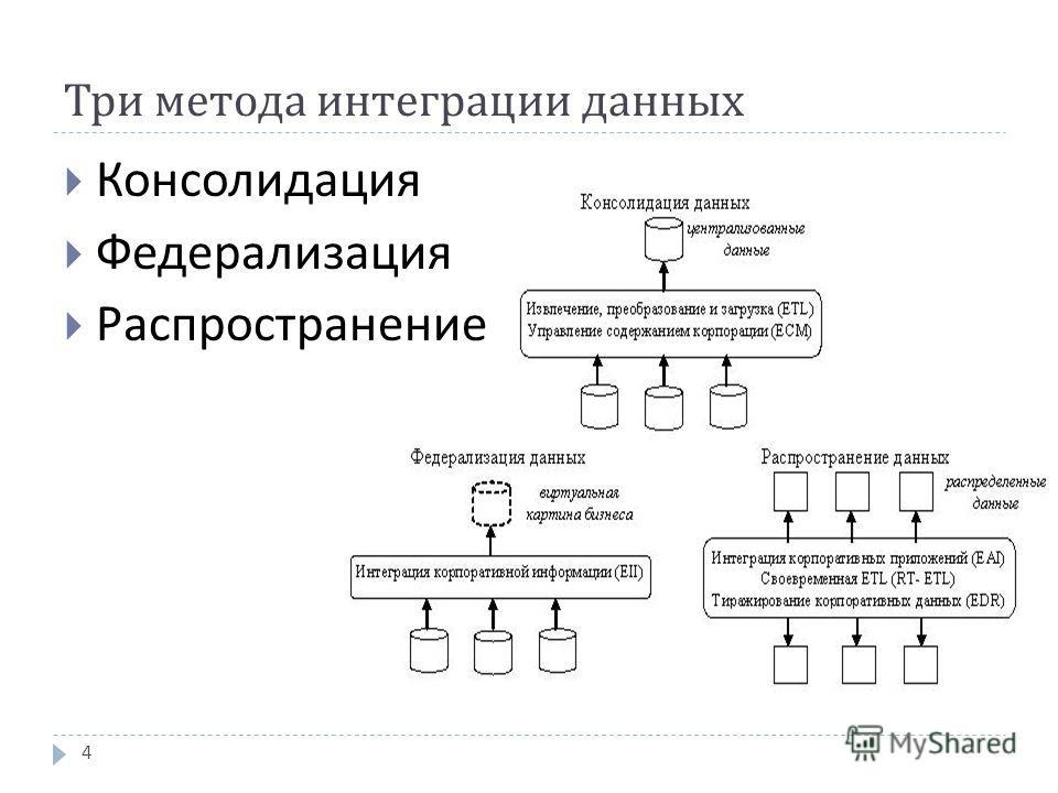 Три метода интеграции данных Консолидация Федерализация Распространение 4