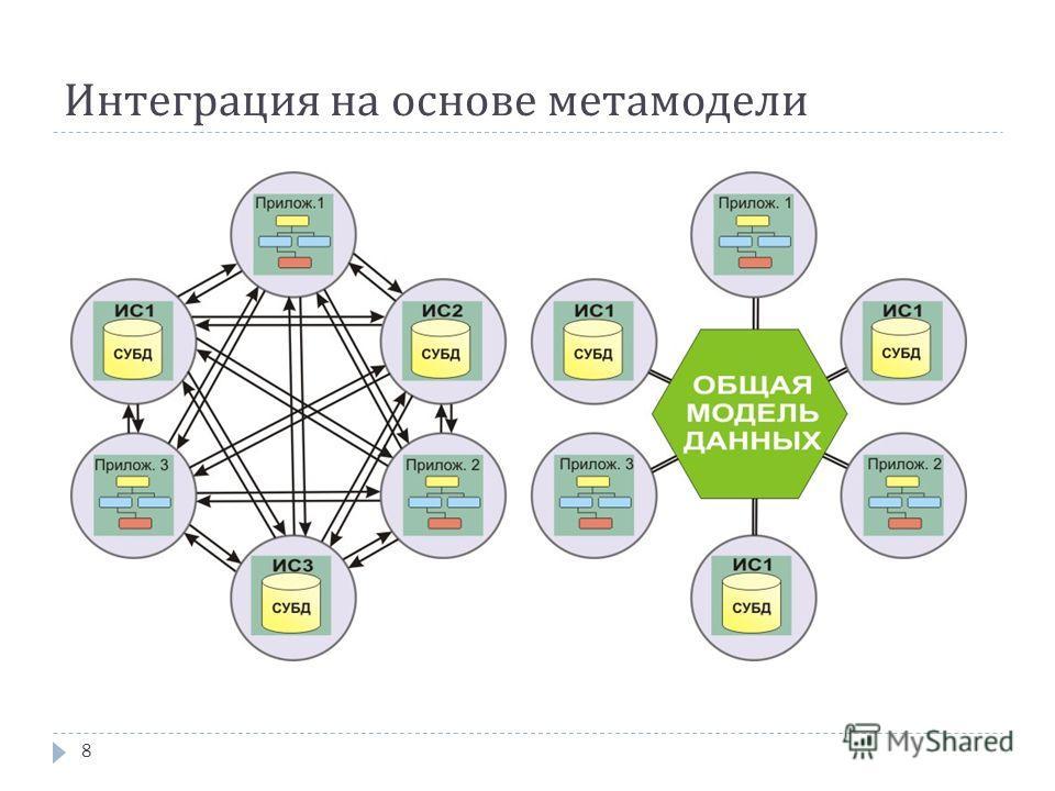 Интеграция на основе метамодели 8