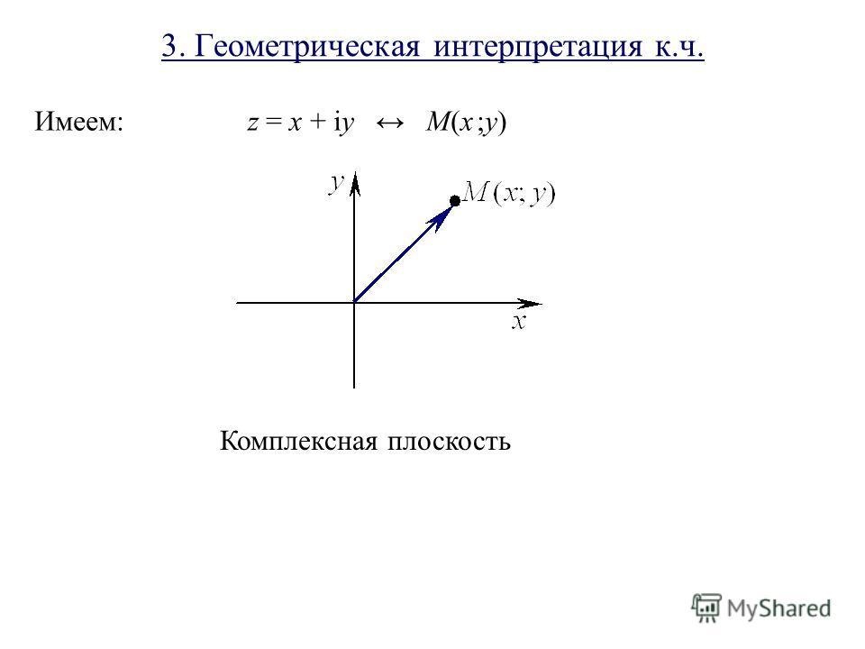 3. Геометрическая интерпретация к.ч. Имеем: z = x + iy M(x ;y) Комплексная плоскость