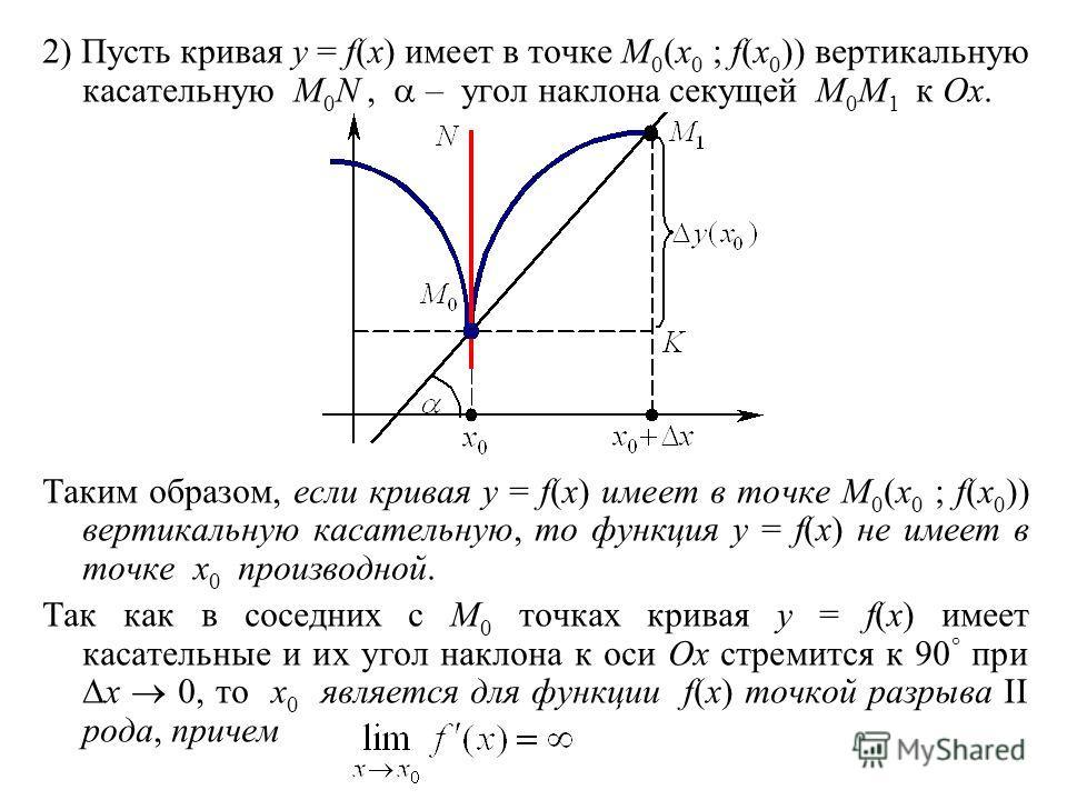 2) Пусть кривая y = f(x) имеет в точке M 0 (x 0 ; f(x 0 )) вертикальную касательную M 0 N, – угол наклона секущей M 0 M 1 к Ox. Таким образом, если кривая y = f(x) имеет в точке M 0 (x 0 ; f(x 0 )) вертикальную касательную, то функция y = f(x) не име