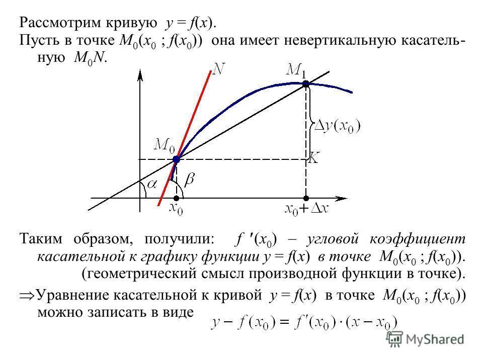 Рассмотрим кривую y = f(x). Пусть в точке M 0 (x 0 ; f(x 0 )) она имеет невертикальную касатель- ную M 0 N. Таким образом, получили: f (x 0 ) – угловой коэффициент касательной к графику функции y = f(x) в точке M 0 (x 0 ; f(x 0 )). (геометрический см