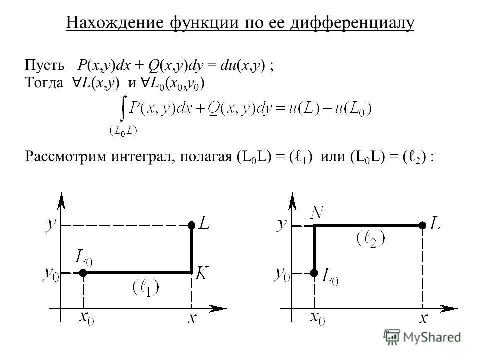 Нахождение функции по ее дифференциалу Пусть P(x,y)dx + Q(x,y)dy = du(x,y) ; Тогда L(x,y) и L 0 (x 0,y 0 ) Рассмотрим интеграл, полагая (L 0 L) = ( 1 ) или (L 0 L) = ( 2 ) :
