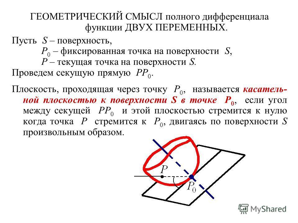 ГЕОМЕТРИЧЕСКИЙ СМЫСЛ полного дифференциала функции ДВУХ ПЕРЕМЕННЫХ. Пусть S – поверхность, P 0 – фиксированная точка на поверхности S, P – текущая точка на поверхности S. Проведем секущую прямую PP 0. Плоскость, проходящая через точку P 0, называется