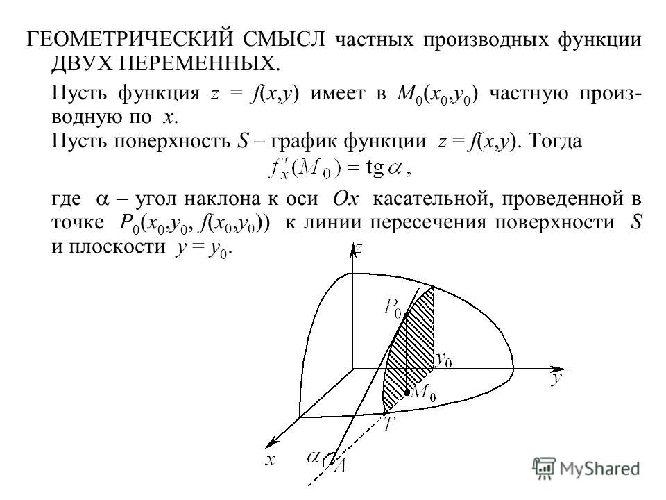 ГЕОМЕТРИЧЕСКИЙ СМЫСЛ частных производных функции ДВУХ ПЕРЕМЕННЫХ. Пусть функция z = f(x,y) имеет в M 0 (x 0,y 0 ) частную произ- водную по x. Пусть поверхность S – график функции z = f(x,y). Тогда где – угол наклона к оси Ox касательной, проведенной