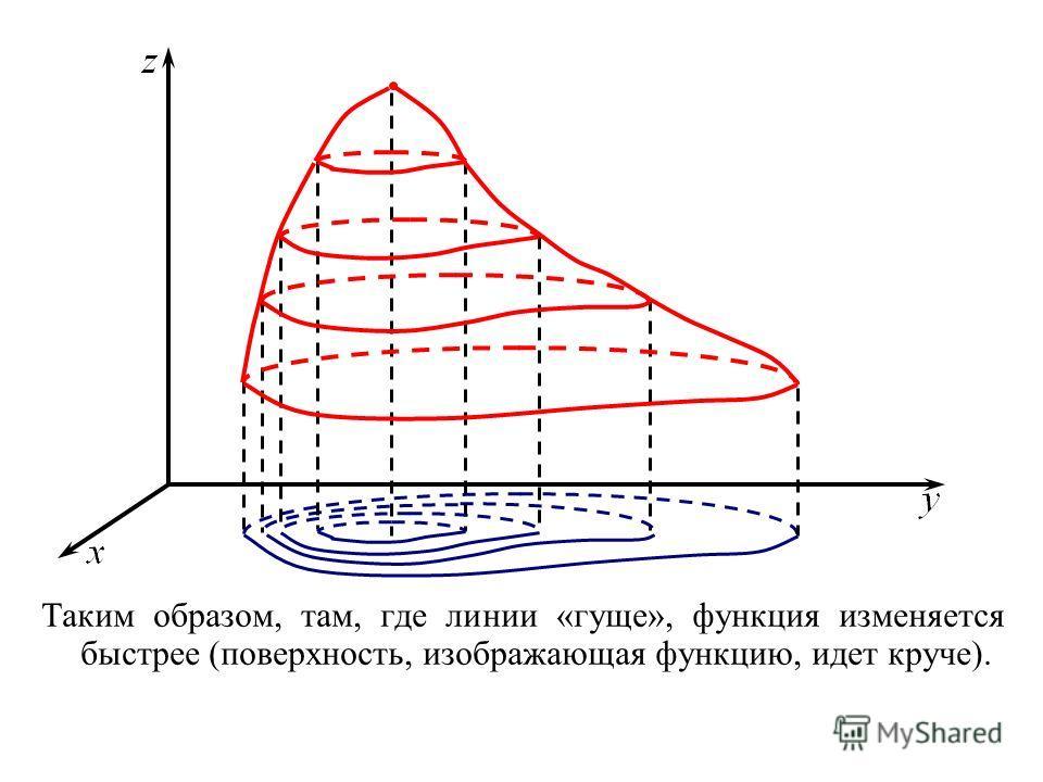 Таким образом, там, где линии «гуще», функция изменяется быстрее (поверхность, изображающая функцию, идет круче).