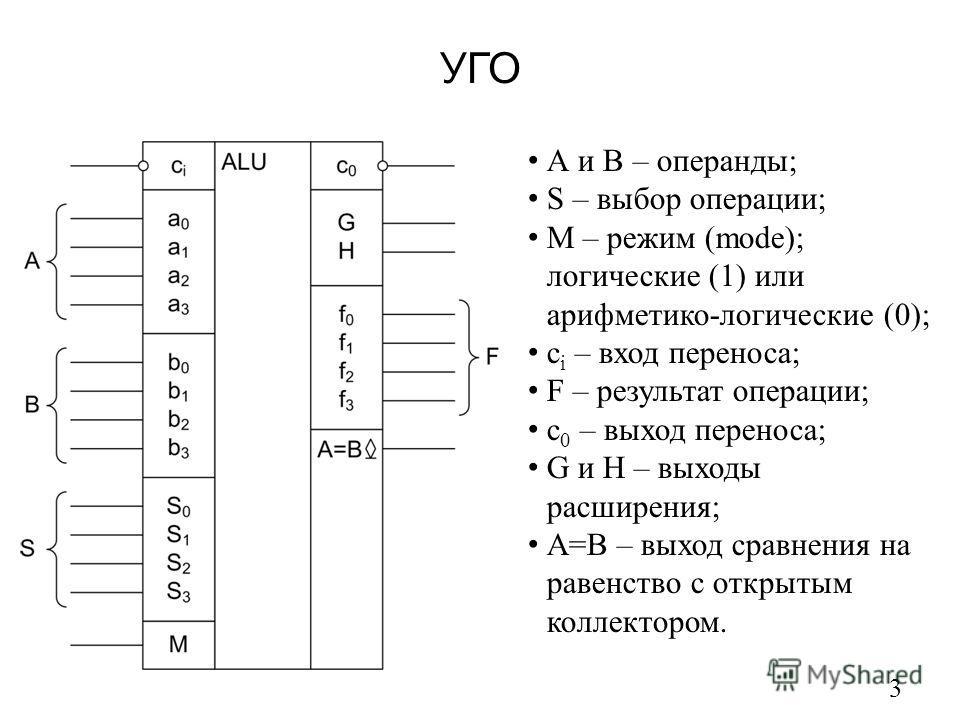 УГО 3 А и В – операнды; S – выбор операции; М – режим (mode); логические (1) или арифметико-логические (0); c i – вход переноса; F – результат операции; c 0 – выход переноса; G и H – выходы расширения; А=В – выход сравнения на равенство с открытым ко