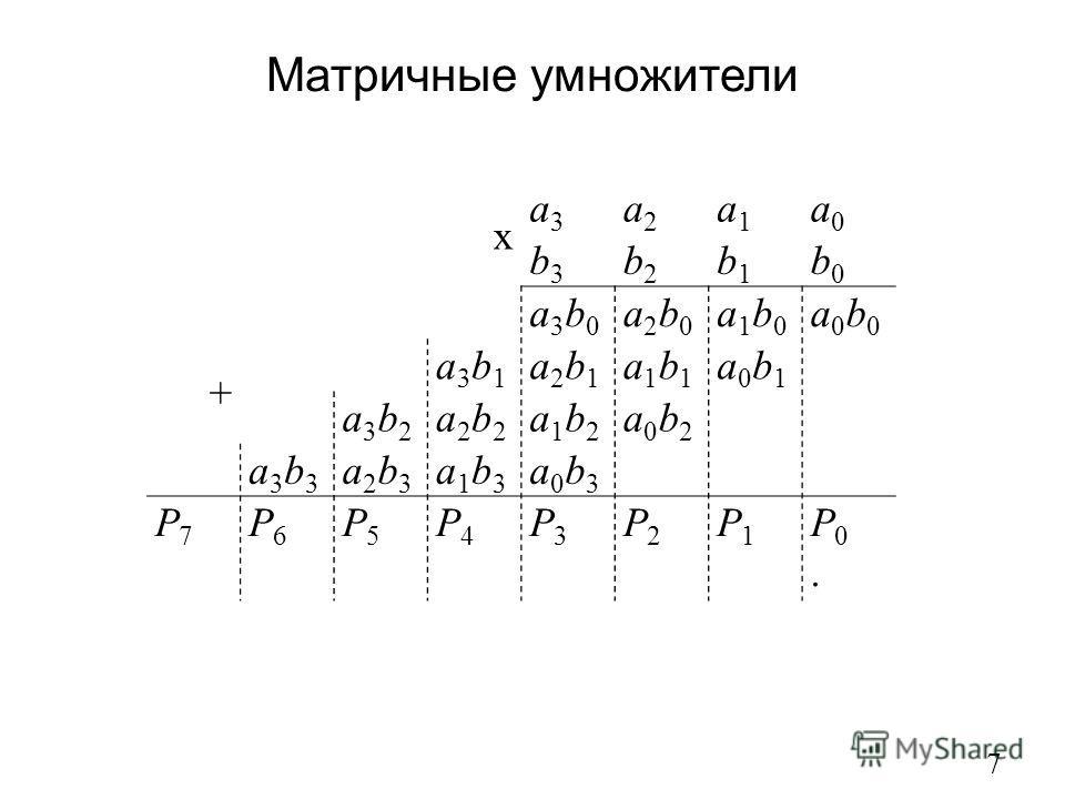 Матричные умножители 7 x a3a3 a2a2 a1a1 a0a0 b3b3 b2b2 b1b1 b0b0 + a3b0a3b0 a2b0a2b0 a1b0a1b0 a0b0a0b0 a3b1a3b1 a2b1a2b1 a1b1a1b1 a0b1a0b1 a3b2a3b2 a2b2a2b2 a1b2a1b2 a0b2a0b2 a3b3a3b3 a2b3a2b3 a1b3a1b3 a0b3a0b3 P7P7 P6P6 P5P5 P4P4 P3P3 P2P2 P1P1 P0.P