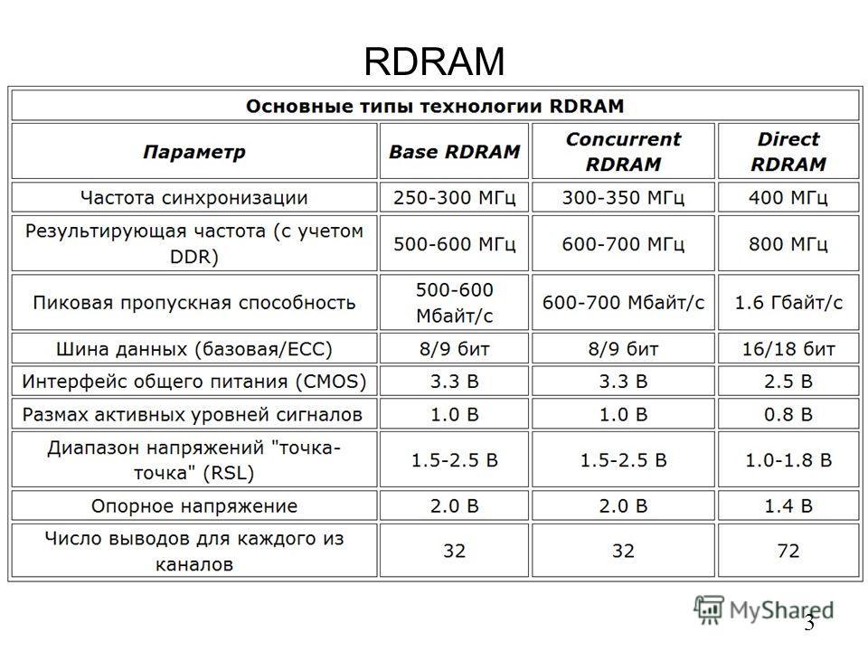 RDRAM 3