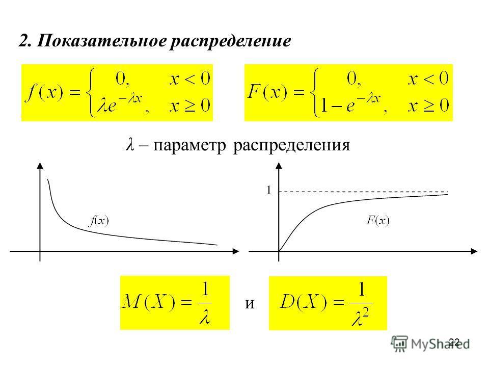 22 2. Показательное распределение λ – параметр распределения и