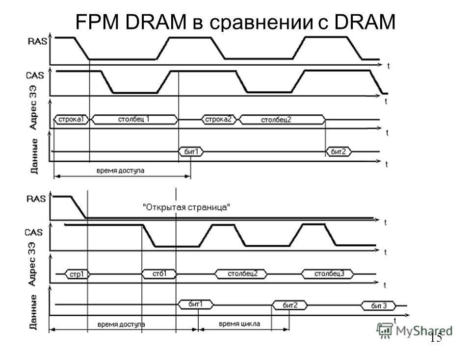 FPM DRAM в сравнении с DRAM 15
