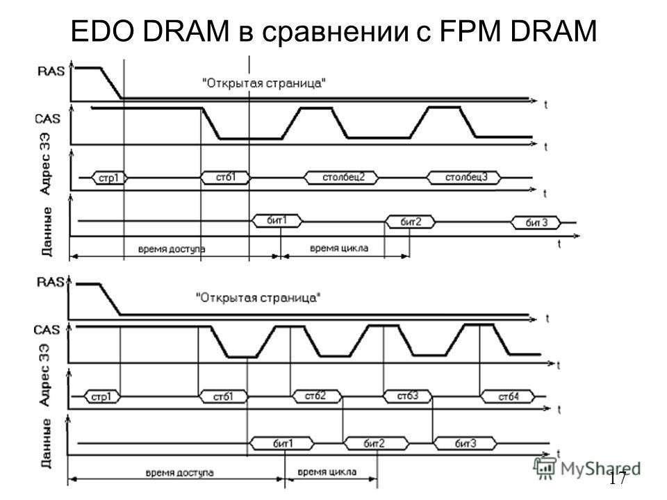 EDO DRAM в сравнении с FPM DRAM 17