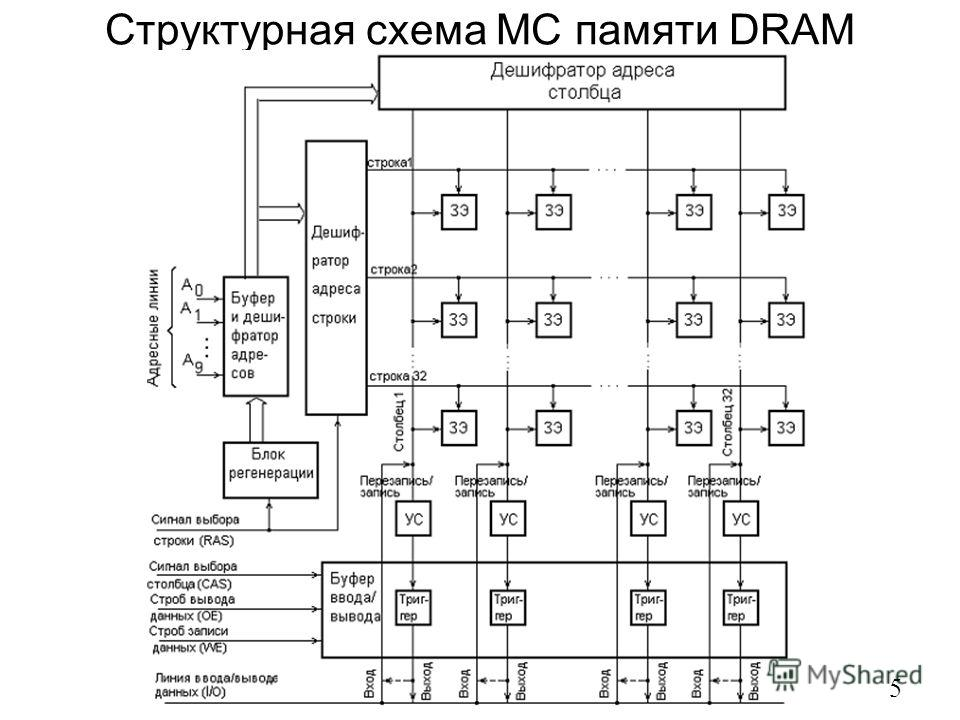 Структурная схема МС памяти