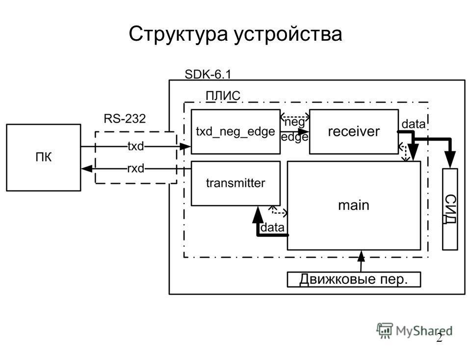 Структура устройства 2