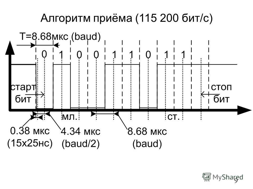 Алгоритм приёма (115 200 бит/с) 9