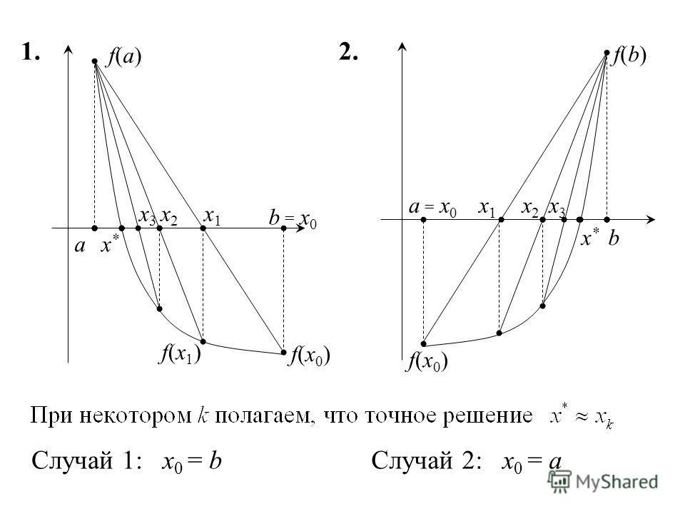 1. x*x* a b x1x1 = x0= x0 f(a)f(a) f(x0)f(x0) f(x1)f(x1) x2x2 x3x3 Случай 1: x 0 = bСлучай 2: x 0 = a 2. x*x* a b x1x1 = x0= x0 f(b)f(b) f(x0)f(x0) x2x2 x3x3