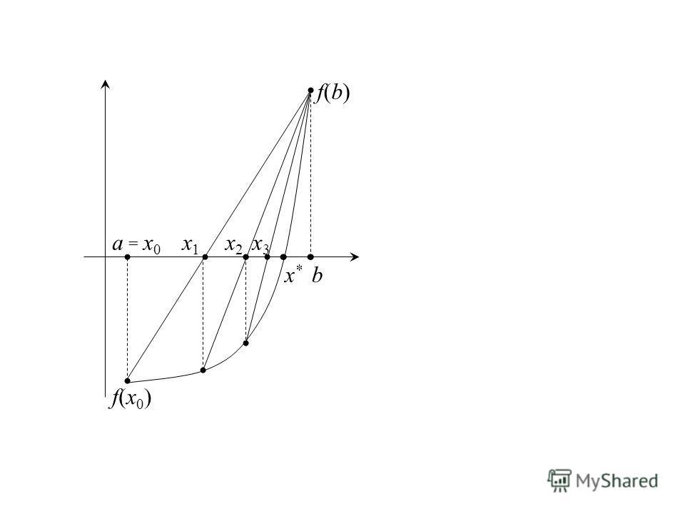 x*x* a b x1x1 = x0= x0 f(b)f(b) f(x0)f(x0) x2x2 x3x3