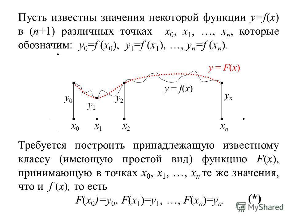 Пусть известны значения некоторой функции y=f(x) в (n+1) различных точках x 0, x 1, …, x n, которые обозначим: y 0 =f (x 0 ), y 1 =f (x 1 ), …, y n =f (x n ). x0x0 x1x1 x2x2 xnxn y0y0 y1y1 y2y2 ynyn y = f(x) y = F(x) Требуется построить принадлежащую