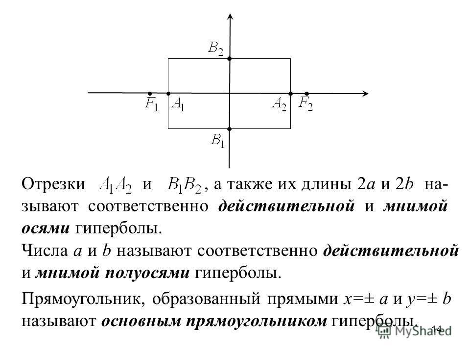 14 Отрезки и, а также их длины 2a и 2b на- зывают соответственно действительной и мнимой осями гиперболы. Числа a и b называют соответственно действительной и мнимой полуосями гиперболы. Прямоугольник, образованный прямыми x=± a и y=± b называют осно