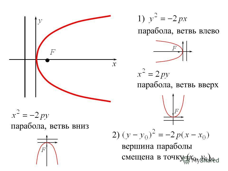 20 1) парабола, ветвь влево парабола, ветвь вверх парабола, ветвь вниз 2) вершина параболы смещена в точку (x 0, y 0 )