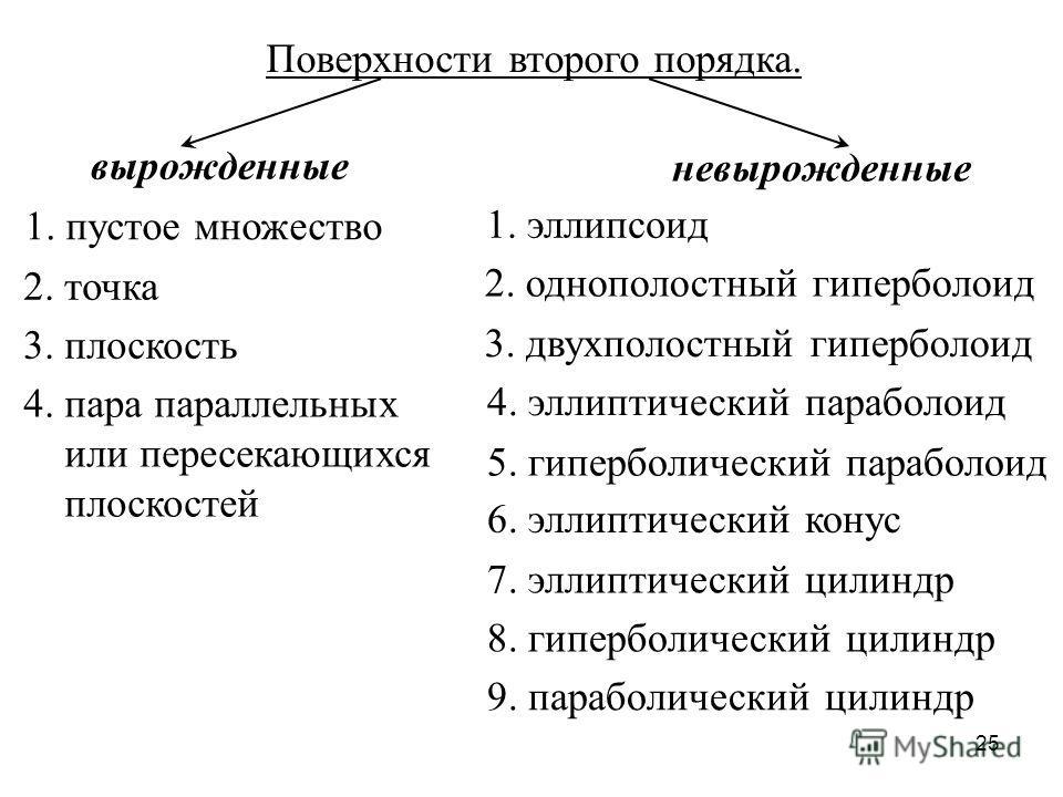 25 Поверхности второго порядка. вырожденные невырожденные 1. пустое множество 2. точка 3. плоскость 4. пара параллельных или пересекающихся плоскостей 1. эллипсоид 2. однополостный гиперболоид 3. двухполостный гиперболоид 4. эллиптический параболоид