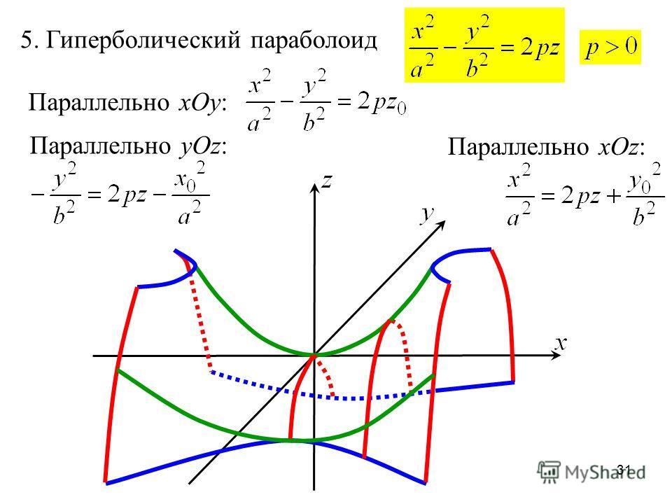 31 5. Гиперболический параболоид Параллельно xOy: Параллельно yOz: Параллельно xOz: