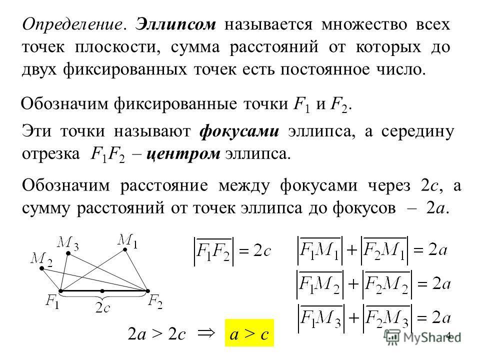 4 Определение. Эллипсом называется множество всех точек плоскости, сумма расстояний от которых до двух фиксированных точек есть постоянное число. Обозначим фиксированные точки F 1 и F 2. Эти точки называют фокусами эллипса, а середину отрезка F 1 F 2