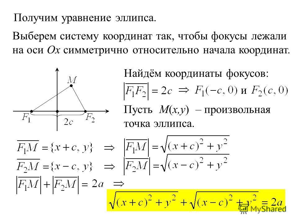 5 Получим уравнение эллипса. Выберем систему координат так, чтобы фокусы лежали на оси Ox симметрично относительно начала координат. и Найдём координаты фокусов: Пусть М(x,y) – произвольная точка эллипса.