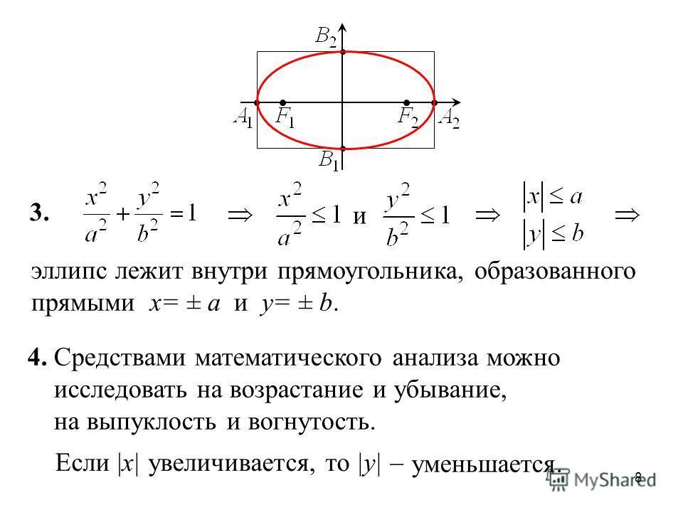 8 3. и эллипс лежит внутри прямоугольника, образованного прямыми x= ± a и y= ± b. Если |x| увеличивается, то |y| – уменьшается. 4. Средствами математического анализа можно исследовать на возрастание и убывание, на выпуклость и вогнутость.