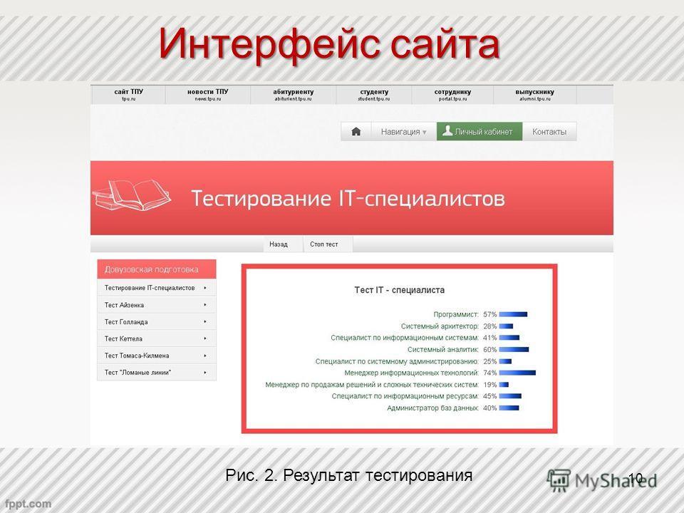 Интерфейс сайта Рис. 2. Результат тестирования 10