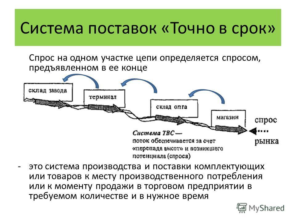 Спрос на одном участке цепи определяется спросом, предъявленном в ее конце - это система производства и поставки комплектующих или товаров к месту производственного потребления или к моменту продажи в торговом предприятии в требуемом количестве и в н