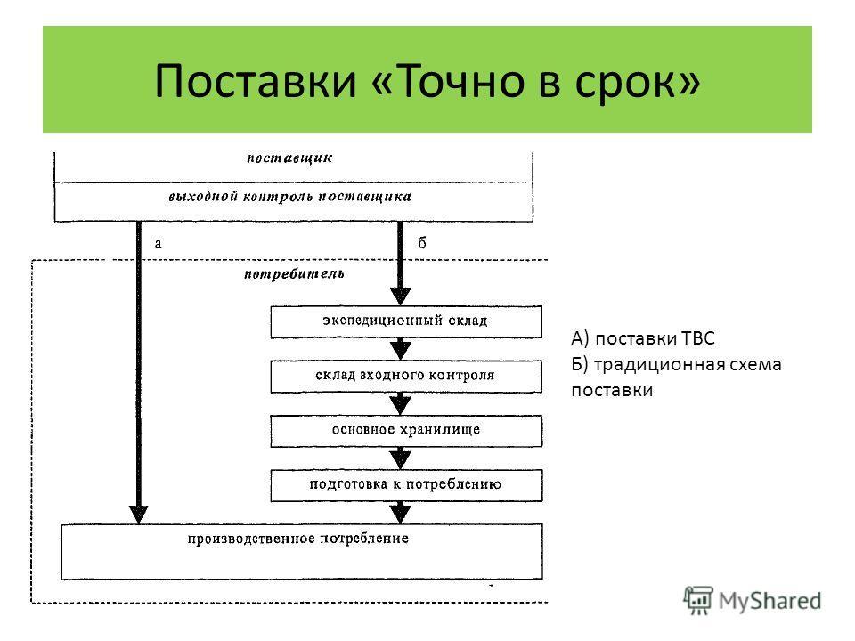 Поставки «Точно в срок» А) поставки ТВС Б) традиционная схема поставки