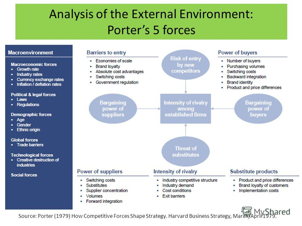 Analysis of the External Environment: Porters 5 forces Source: Porter (1979) How Competitive Forces Shape Strategy. Harvard Business Strategy, March/April 1979.