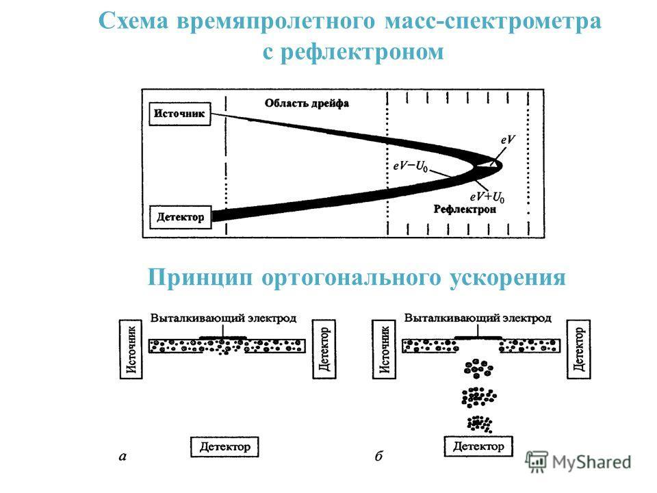 Схема времяпролетного масс-спектрометра с рефлектроном Принцип ортогонального ускорения