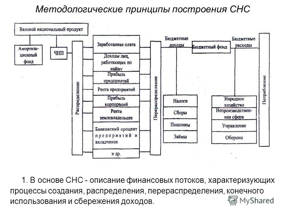 Методологические принципы построения СНС 1. В основе СНС - описание финансовых потоков, характеризующих процессы создания, распределения, перераспределения, конечного использования и сбережения доходов.
